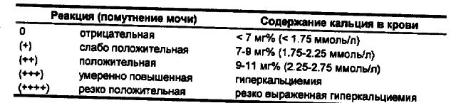 Шкала для расшифровки