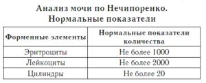 Норма при анализе Нечипоренко