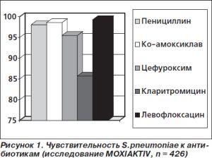 эффективность левофлоксацина